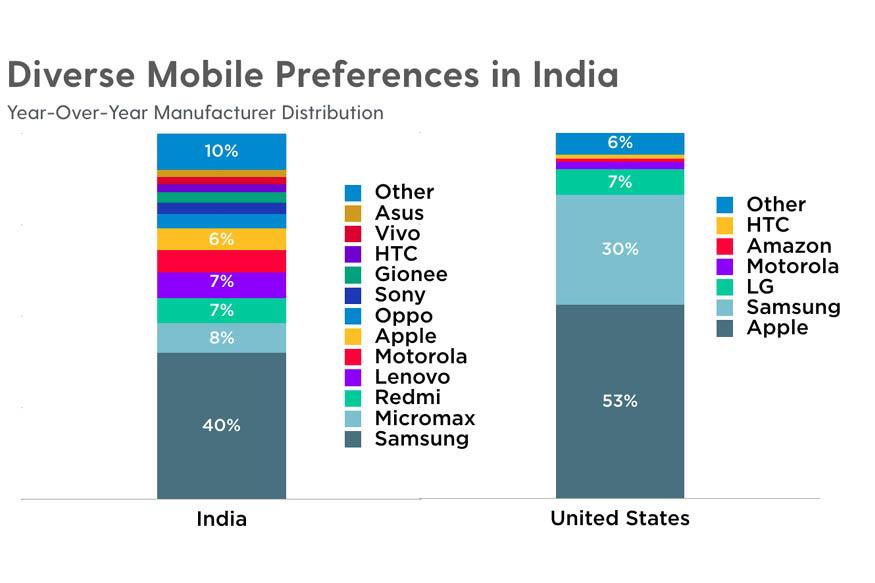 Flurry Report Shows App Usage in India Growing at 43 Percent YoY